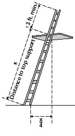 Best step ladder safety
