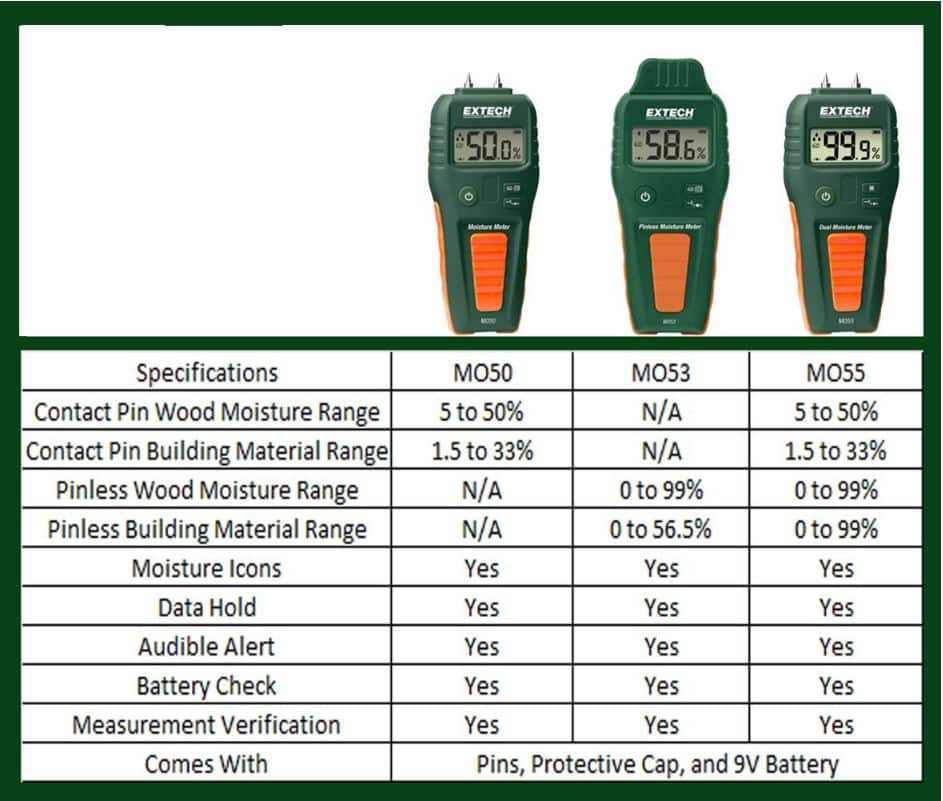Concrete Testing Moisture Meter graphic from Extech MO55