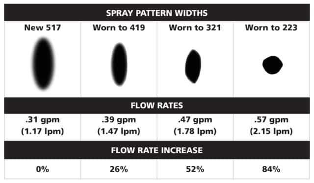 Worn paint sprayer tips use much more paint